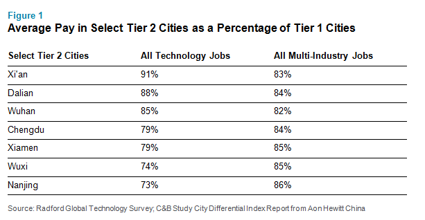 Average Pay in Select Tier 2 Cities as a Percentage of Tier 1 Cities