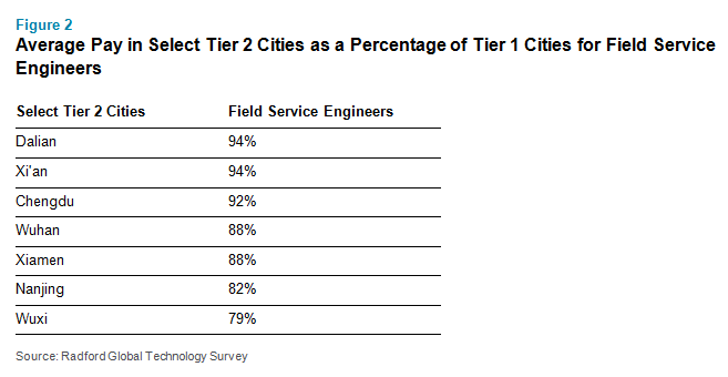 Average Pay in Select Tier 2 Cities as a Percentage of Tier 1 Cities for Field Service Engineers