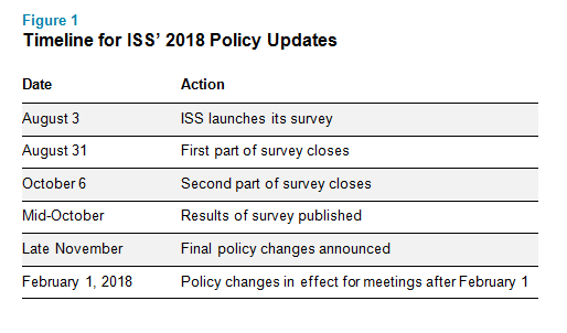 Timeline for ISS' 2018 Policy Updates