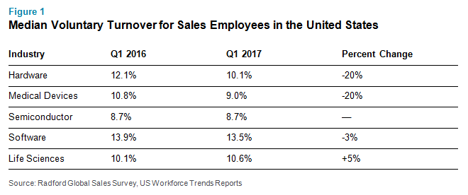 Median Voluntary Turnover for Sales Employees in the United States
