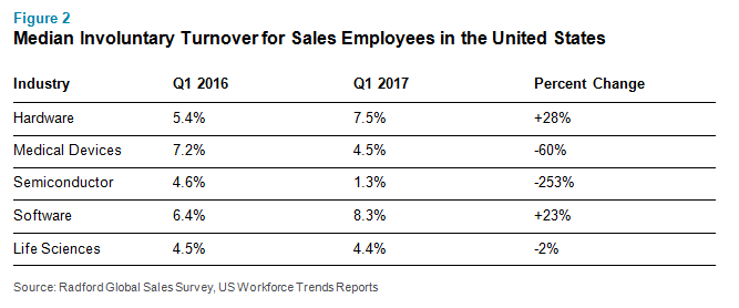 Median Involuntary Turnover for Sales Employees in the United States