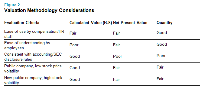 Valuation Methodology Considerations