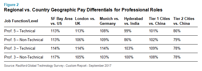 Regional vs. Country Geographic Pay Differentials for Professional Roles