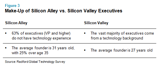 What Are The Key Differences Between An Executive And A Non >> Silicon Alley Vs Silicon Valley Comparing And Contrasting