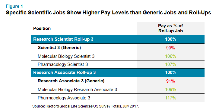 Specific Scientific Jobs Show Higher Pay Levels than Generic Jobs and Roll-Ups