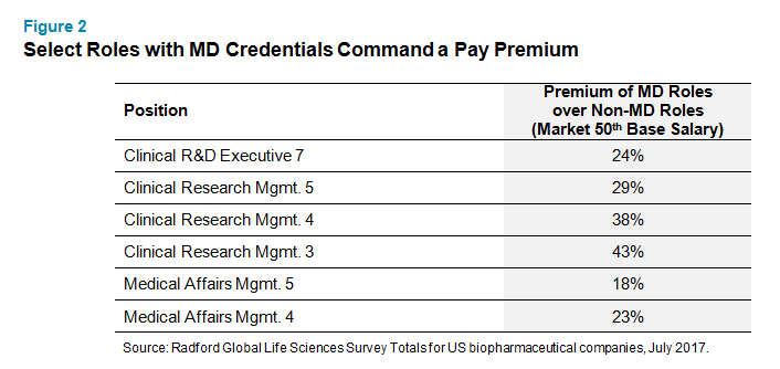 Select Roles with MD Credentials Command a Pay Premium