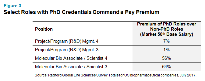 Select Roles with PhD Credentials Command a Pay Premium