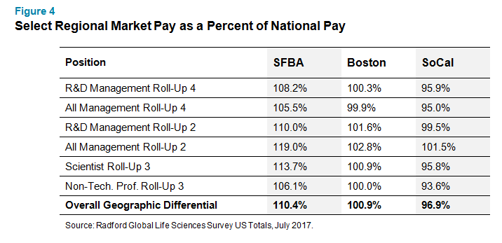 Select Regional Market Pay as a Percent of National Pay