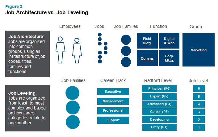 As Market Realities Change, Radford's Global Job Leveling ...