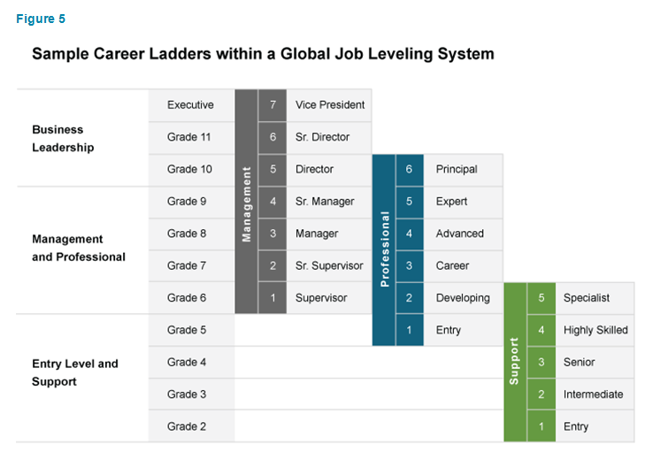 Sample Career Ladders within a Global Job Leveling System
