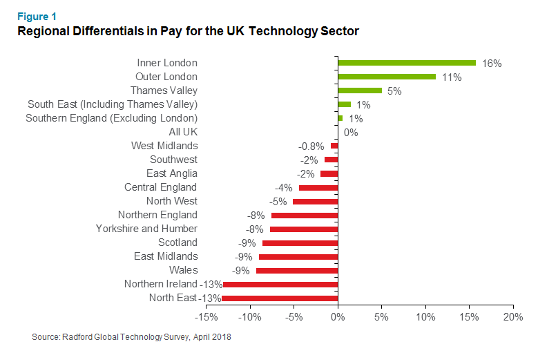Technology Sector Wage Growth In London Continues To Far Outpace The
