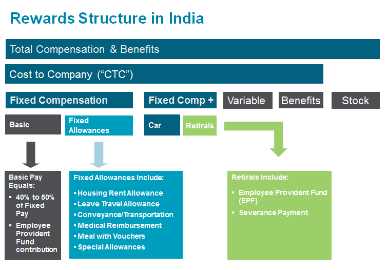 Demystifying Pay in India: How to Structure Compensation for