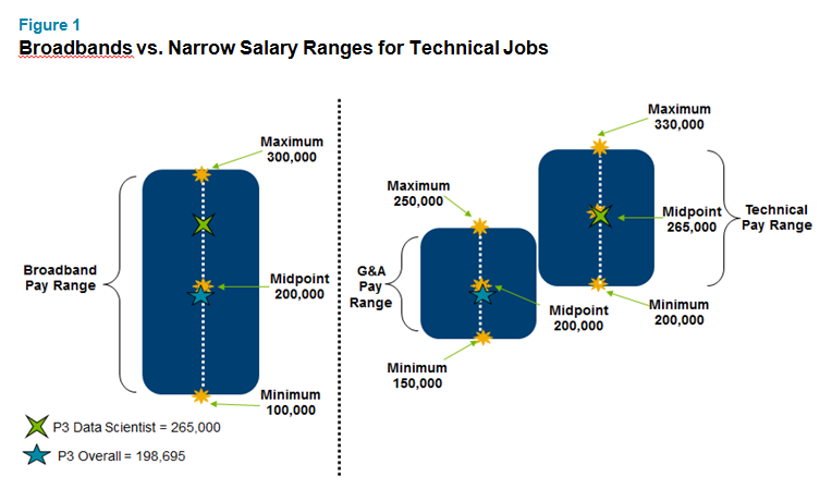 Why Some Technology Companies in Asia are Breaking Up Their Salary