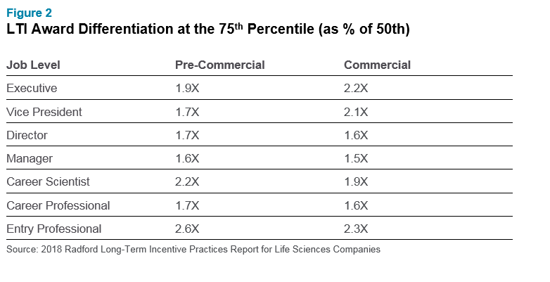 Top Five Trends in Long-Term Incentive Plans at Life Sciences Companies