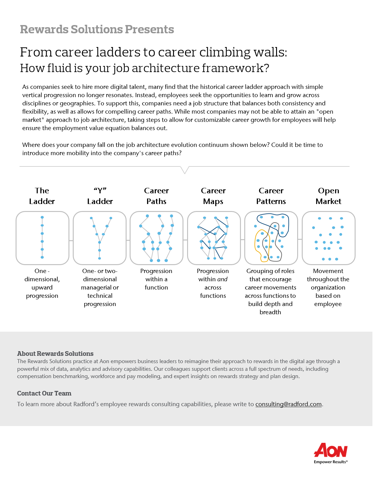 Aon | How Fluid is Your Job Architecture Framework?