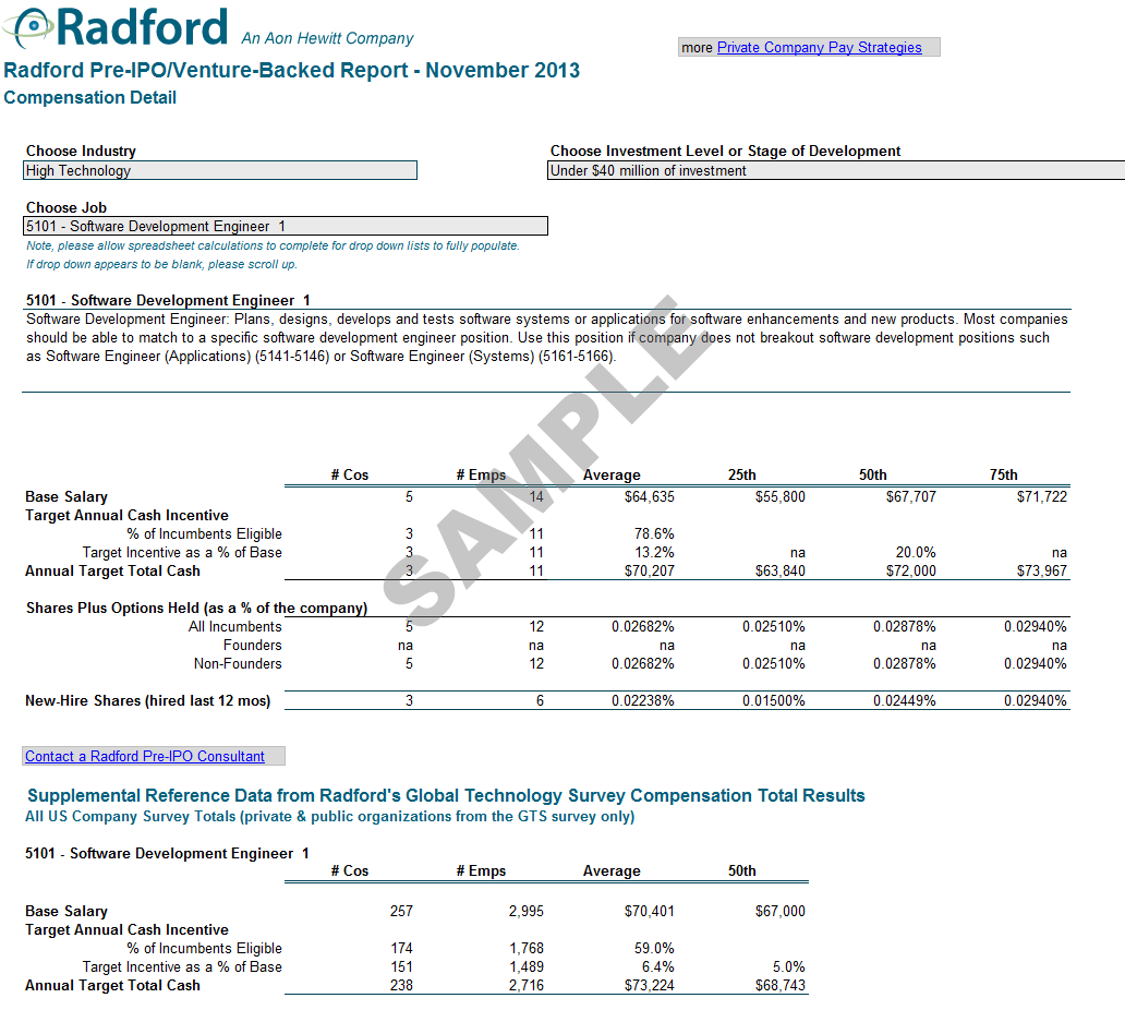 Radford us pre ipo compensation survey radford pre ipo survey practices report sample malvernweather Image collections